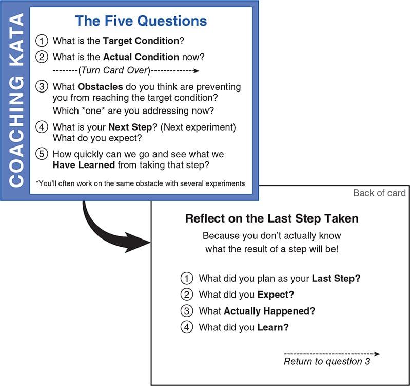 Coaching Kata - The Five Questions